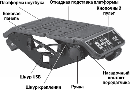 Компоненты устройства связи с ноутбуком SeeSnake LT1000 RIDGID