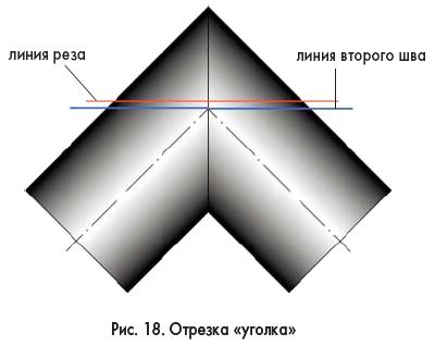Как сварить прямой угол